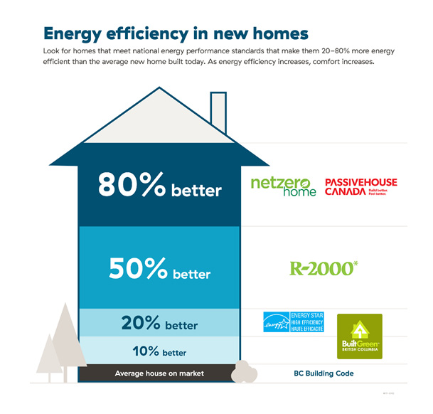 High Performance, Energy Efficient Homes